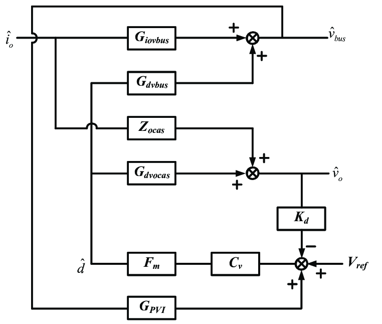 Control block diagram of an LC filter's output impedance