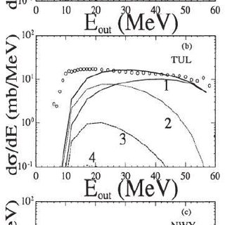 Energy spectrum of protons produced in the interaction of