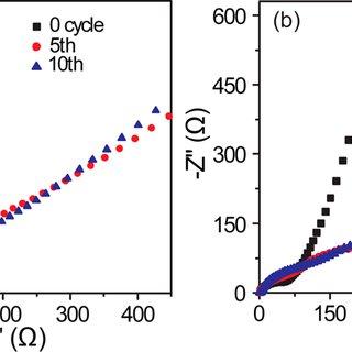Ex situ SEM images of lithium insertion/extraction process
