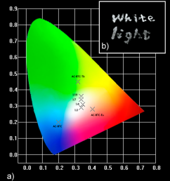 a cie 1931 chromaticity diagram within the coordinates of the luminescent materials under 325 nm [ 850 x 947 Pixel ]