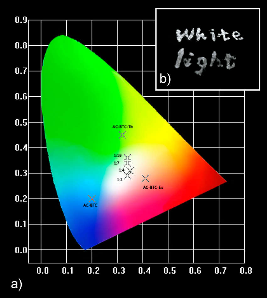 medium resolution of a cie 1931 chromaticity diagram within the coordinates of the luminescent materials under 325 nm