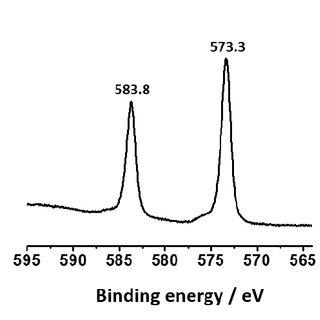 (PDF) Reactive Oxygen Species (ROS)-Responsive Tellurium
