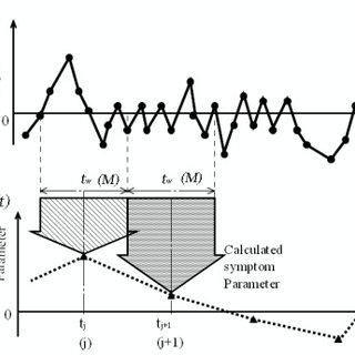 Example for fault diagnosis of a bearing. (a) Vibration
