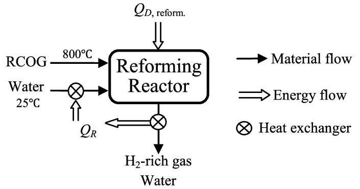 e Simplified flow diagram of CSR process of RCOG