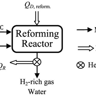 (PDF) New process for hydrogen production from raw coke