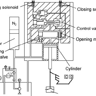 (PDF) Hydraulic operating mechanisms for high voltage
