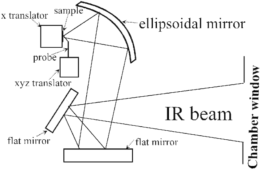 Schematic diagram of probe and sample layout inside the