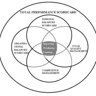 (PDF) Total Performance Scorecard: Aligning Human Capital