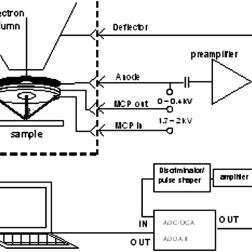 Schematic view of the docking system. The STM unit is