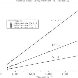 (PDF) Multi-Speed Thermal Lattice-Boltzmann Method