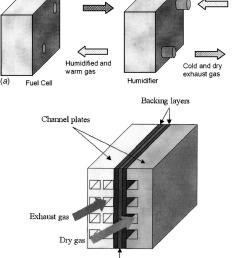 membrane humidifier integrated with fuel cell stack b humidifier structure  [ 850 x 1027 Pixel ]