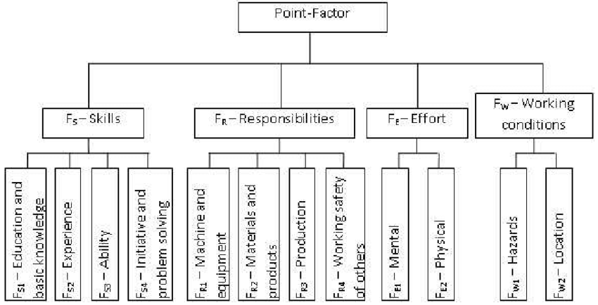 The hierarchical structure for job evaluation factors