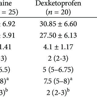 (PDF) Effect of Paracetamol, Dexketoprofen Trometamol