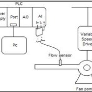 (PDF) The Volume Measurement of Air Flowing through a