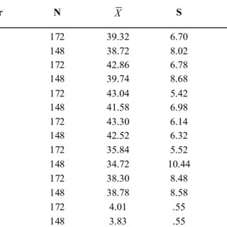 Regression analysis results for the prediction of the