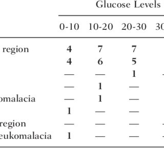 (PDF) Neurologic Sequelae of Neonatal Hypoglycemia in