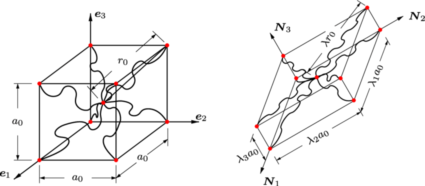 -chain model representation of rubber network in the