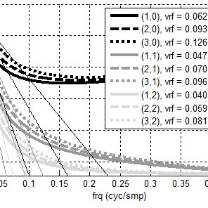 Low-frequency magnitude response (upper subplot) and phase
