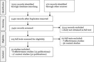 PRISMA flow diagram of literature review process for