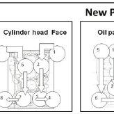 Faces of the block cylinder: a) cylinder head face b) oil