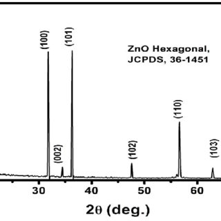 ZnO nanowire growth based on the VS mechanism (left) and
