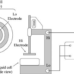 Experimental setup using an impedance analyzer ͑ Solartron
