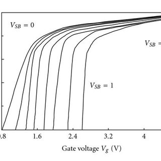 The limits of surface potentials uS(0) and uS(L) versus VD