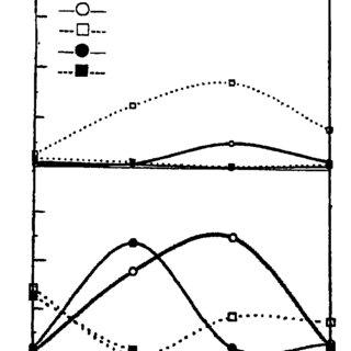 (PDF) Properties and Applications of an Organic Fertilizer