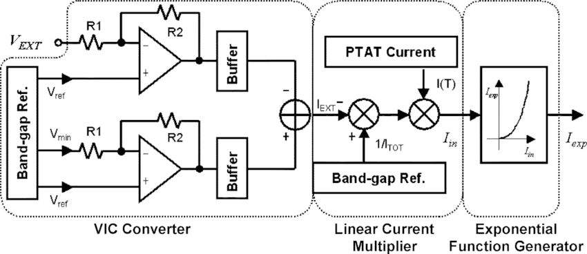 Block diagram of the proposed exponential current
