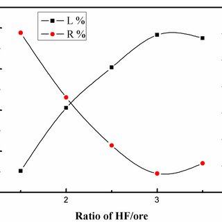 (PDF) Investigation of Enhanced Leaching of Lithium from α