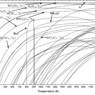 (PDF) Thermodynamics investigation of the gas-phase