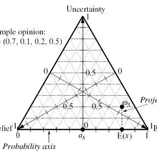 (PDF) A subjective logic based dynamic trust mechanism for