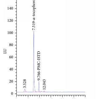 Chromatograms for human plasma of three male volunteers (a