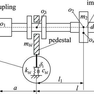 The finite element model of the rotor-bearing-foundation
