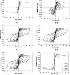 lateral force drift ratio hysteretic responses of specimens a rc 1a b [ 850 x 958 Pixel ]