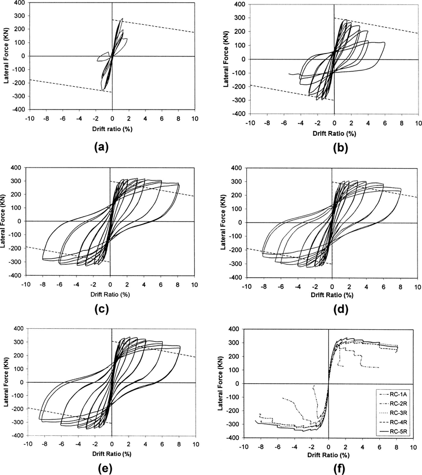 medium resolution of lateral force drift ratio hysteretic responses of specimens a rc 1a b