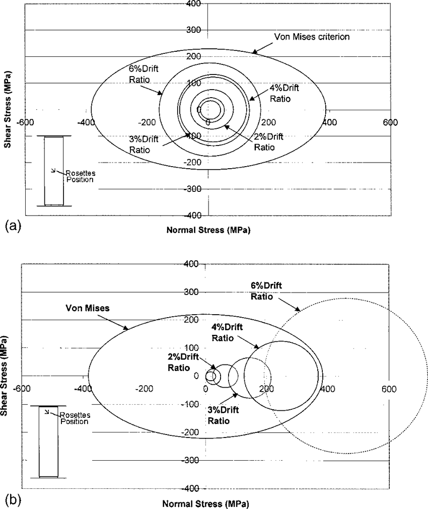 hight resolution of stress state of specimen rc 2r a at column midheight and b in plastic