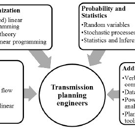 (PDF) Next Generation Transmission Expansion Planning
