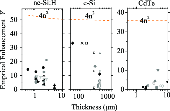 Effective light-trapping enhancement factors Y for three