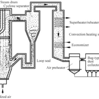 3 CFB boiler furnace types. Note: (1) air distributor, (2