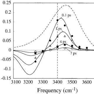 (PDF) Dynamics of Water Molecules in Aqueous Solvation Shells