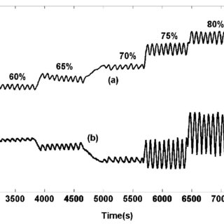 Relative output optical power of GCSPF as a function of