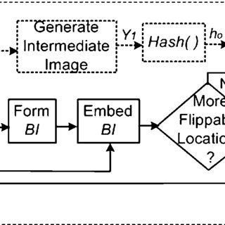 Block diagram of data extraction, authentication, and