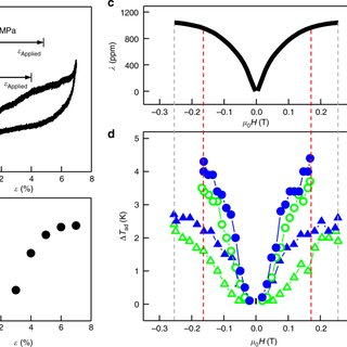 Ultra Low Field Magneto Elastocaloric Cooling In A