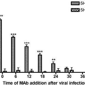 Anti-M 5H7-IgA antibodies inhibited MV replication in a