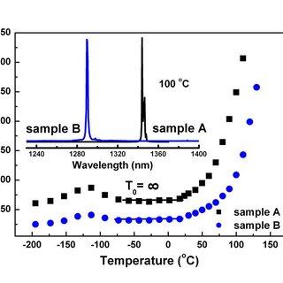 (PDF) High-performance 1300-nm InAs/GaAs quantum-dot lasers