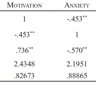 Correlations among motivation, anxiety and language