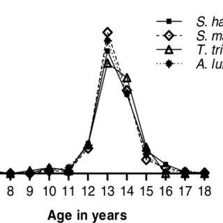 Prevalence of Trichuris trichiura and Ascaris lumbricoides
