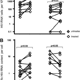 High levels of HIV-1 production in CD4 Ϫ /CD8 Ϫ T cells