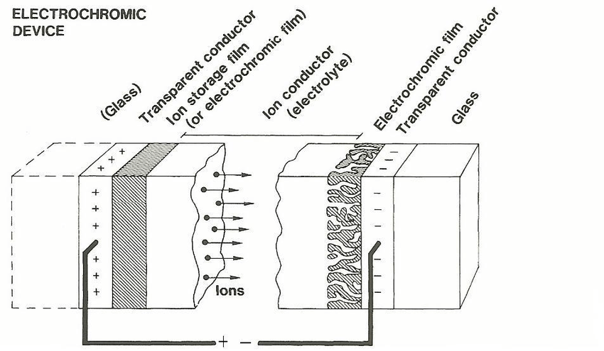 Basic schematic of a laminated electrochromic device